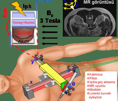 Eyleyici ya da aktüatör (actuator) bir mekanizmayı ya da sistemi hareket ettiren bir tür motor. Çalışmak için bir enerji kaynağına ihtiyaç duyan eyleyicilere bu enerji genelde elektrik akımından sağlanıyor, ancak eyleyiciler termal, manyetik, hidrolik gibi çok çeşitli enerji formlarını da harekete dönüştürebiliyor. Eyleyiciler genelde pille çalışıyor ve güç kaynağına kablolar yoluyla erişebiliyor. Boğaziçi Üniversitesi Elektrik-Elektronik Mühendisliği Bölümü öğretim üyesi Prof. Dr. Şenol Mutlu ve ekibinin geliştirdiği eyleyici modeli ise kablosuz ve pilsiz çalıştığı için vücut yüzeyine yerleştirilerek biyopsi gibi müdahaleleri MR cihazı içinde yapabilecek.